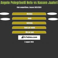 Angelo Pelegrinelli Neto vs Hassen Jaaferi h2h player stats