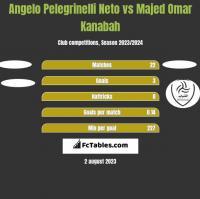 Angelo Pelegrinelli Neto vs Majed Omar Kanabah h2h player stats