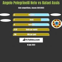 Angelo Pelegrinelli Neto vs Rafael Assis h2h player stats