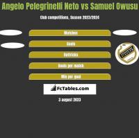 Angelo Pelegrinelli Neto vs Samuel Owusu h2h player stats