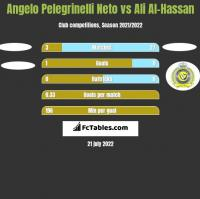Angelo Pelegrinelli Neto vs Ali Al-Hassan h2h player stats
