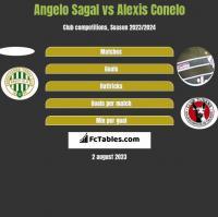 Angelo Sagal vs Alexis Conelo h2h player stats