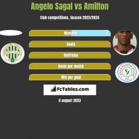 Angelo Sagal vs Amilton h2h player stats