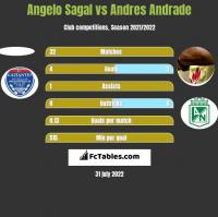 Angelo Sagal vs Andres Andrade h2h player stats