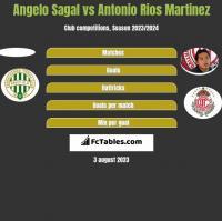 Angelo Sagal vs Antonio Rios Martinez h2h player stats