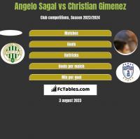 Angelo Sagal vs Christian Gimenez h2h player stats