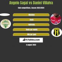 Angelo Sagal vs Daniel Villalva h2h player stats