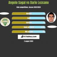 Angelo Sagal vs Dario Lezcano h2h player stats