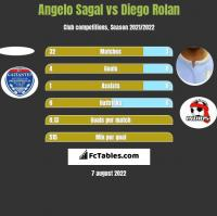 Angelo Sagal vs Diego Rolan h2h player stats