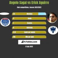 Angelo Sagal vs Erick Aguirre h2h player stats