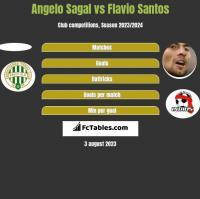 Angelo Sagal vs Flavio Santos h2h player stats