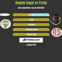 Angelo Sagal vs Fredy h2h player stats