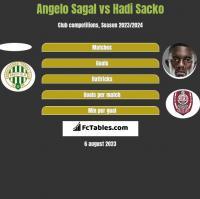 Angelo Sagal vs Hadi Sacko h2h player stats