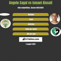 Angelo Sagal vs Ismael Aissati h2h player stats