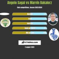 Angelo Sagal vs Marvin Bakalorz h2h player stats