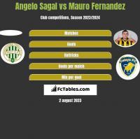 Angelo Sagal vs Mauro Fernandez h2h player stats