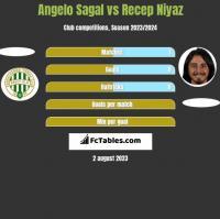 Angelo Sagal vs Recep Niyaz h2h player stats