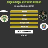 Angelo Sagal vs Victor Guzman h2h player stats