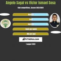 Angelo Sagal vs Victor Ismael Sosa h2h player stats