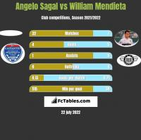 Angelo Sagal vs William Mendieta h2h player stats