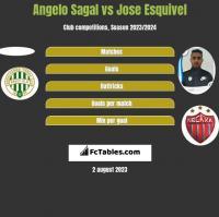 Angelo Sagal vs Jose Esquivel h2h player stats