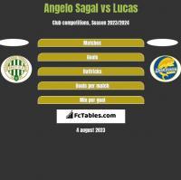 Angelo Sagal vs Lucas h2h player stats