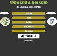 Angelo Sagal vs Jose Padilla h2h player stats