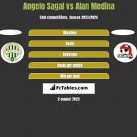 Angelo Sagal vs Alan Medina h2h player stats