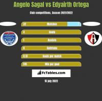 Angelo Sagal vs Edyairth Ortega h2h player stats