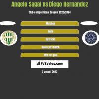 Angelo Sagal vs Diego Hernandez h2h player stats