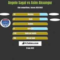 Angelo Sagal vs Asim Aksungur h2h player stats