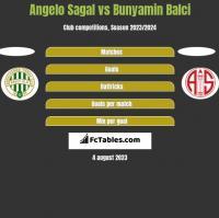 Angelo Sagal vs Bunyamin Balci h2h player stats