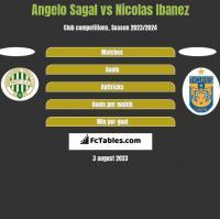 Angelo Sagal vs Nicolas Ibanez h2h player stats