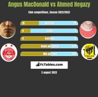 Angus MacDonald vs Ahmed Hegazy h2h player stats