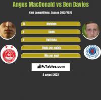 Angus MacDonald vs Ben Davies h2h player stats