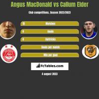 Angus MacDonald vs Callum Elder h2h player stats