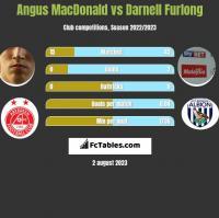 Angus MacDonald vs Darnell Furlong h2h player stats