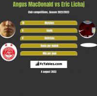 Angus MacDonald vs Eric Lichaj h2h player stats