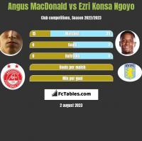 Angus MacDonald vs Ezri Konsa Ngoyo h2h player stats