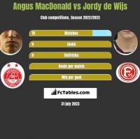 Angus MacDonald vs Jordy de Wijs h2h player stats