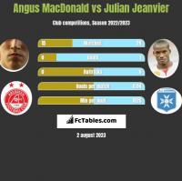 Angus MacDonald vs Julian Jeanvier h2h player stats