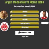 Angus MacDonald vs Kieran Gibbs h2h player stats