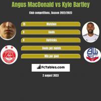 Angus MacDonald vs Kyle Bartley h2h player stats
