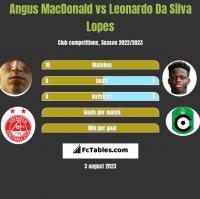 Angus MacDonald vs Leonardo Da Silva Lopes h2h player stats