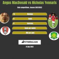 Angus MacDonald vs Nicholas Yennaris h2h player stats