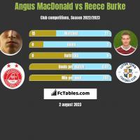 Angus MacDonald vs Reece Burke h2h player stats