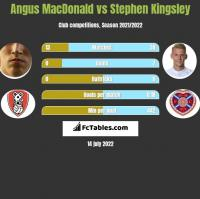 Angus MacDonald vs Stephen Kingsley h2h player stats