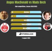 Angus MacDonald vs Mads Bech h2h player stats