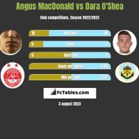 Angus MacDonald vs Dara O'Shea h2h player stats