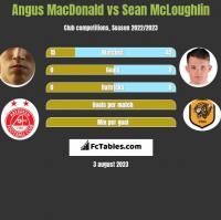 Angus MacDonald vs Sean McLoughlin h2h player stats